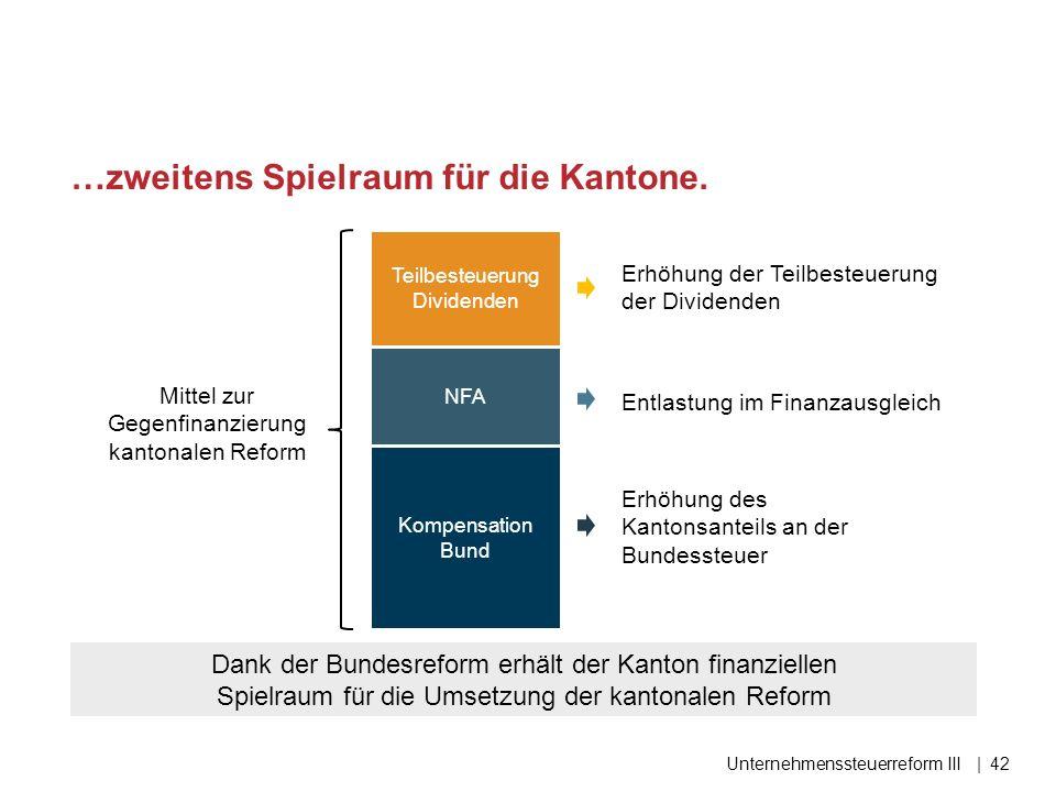 …zweitens Spielraum für die Kantone. Unternehmenssteuerreform III Teilbesteuerung Dividenden Kompensation Bund NFA Mittel zur Gegenfinanzierung kanton