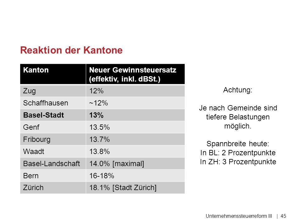 KantonNeuer Gewinnsteuersatz (effektiv, inkl. dBSt.) Zug12% Schaffhausen~12% Basel-Stadt13% Genf13.5% Fribourg13.7% Waadt13.8% Basel-Landschaft14.0% [