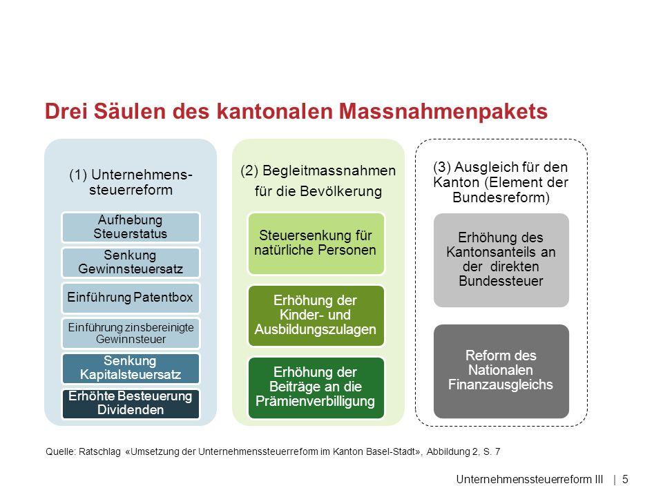 Erste Säule: Unternehmenssteuerreform Unternehmenssteuerreform III| 6 Teilbesteuerung: 80% Maximale Entlastung kantonal: 40% Gewinnsteuerlast: 13%* *effektiv, inkl.