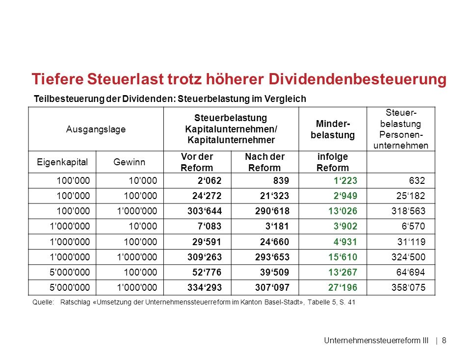 Tiefere Steuerlast trotz höherer Dividendenbesteuerung Unternehmenssteuerreform III| 8 Quelle:Ratschlag «Umsetzung der Unternehmenssteuerreform im Kanton Basel-Stadt», Tabelle 5, S.