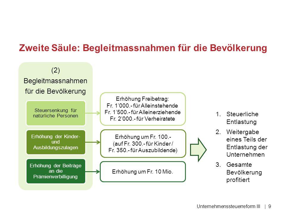 Geringe Abstände bei Statusgesellschaften Typische Gewinnsteuerlast einer gemischten Gesellschaft 2014, effektiv, inkl.