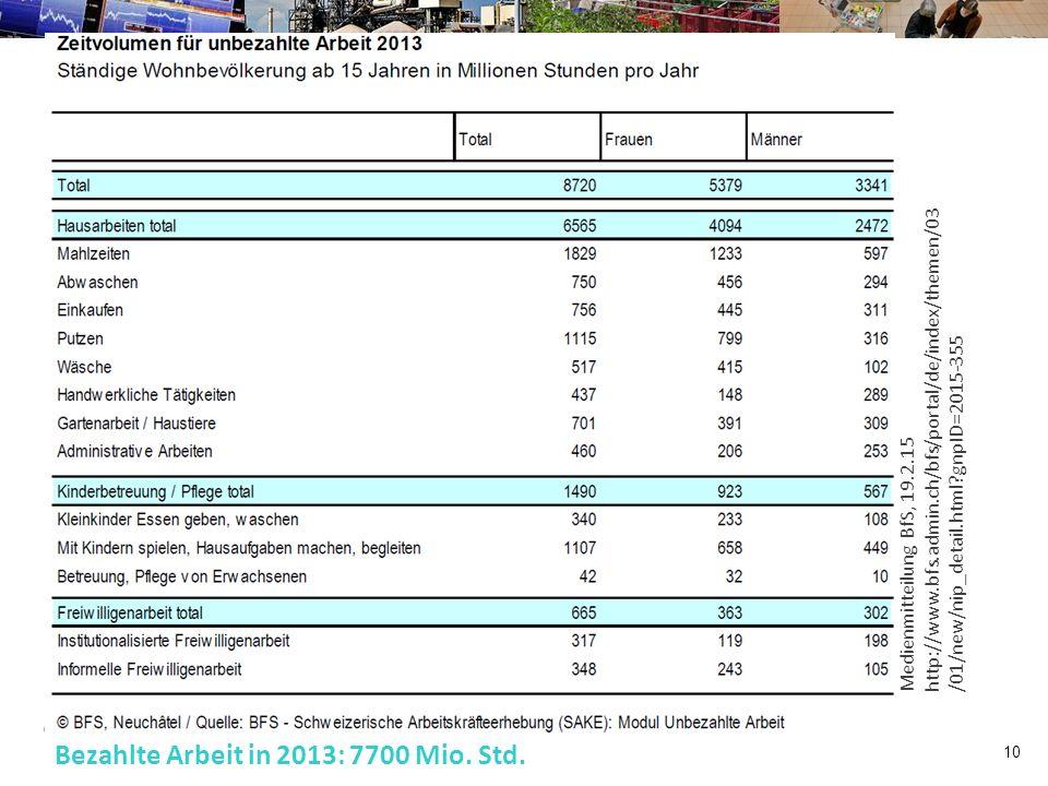 10 Eidg. Forschungsanstalt für Wald, Schnee und Landschaft Bezahlte Arbeit in 2013: 7700 Mio.