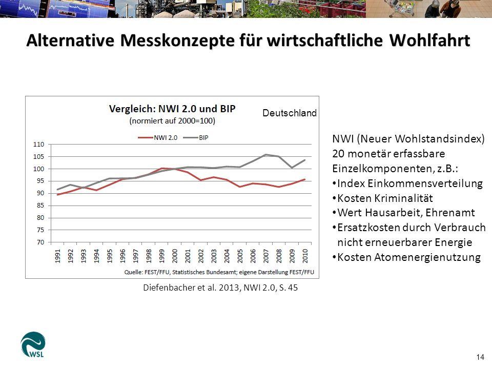 Alternative Messkonzepte für wirtschaftliche Wohlfahrt 14 Diefenbacher et al. 2013, NWI 2.0, S. 45 Deutschland NWI (Neuer Wohlstandsindex) 20 monetär