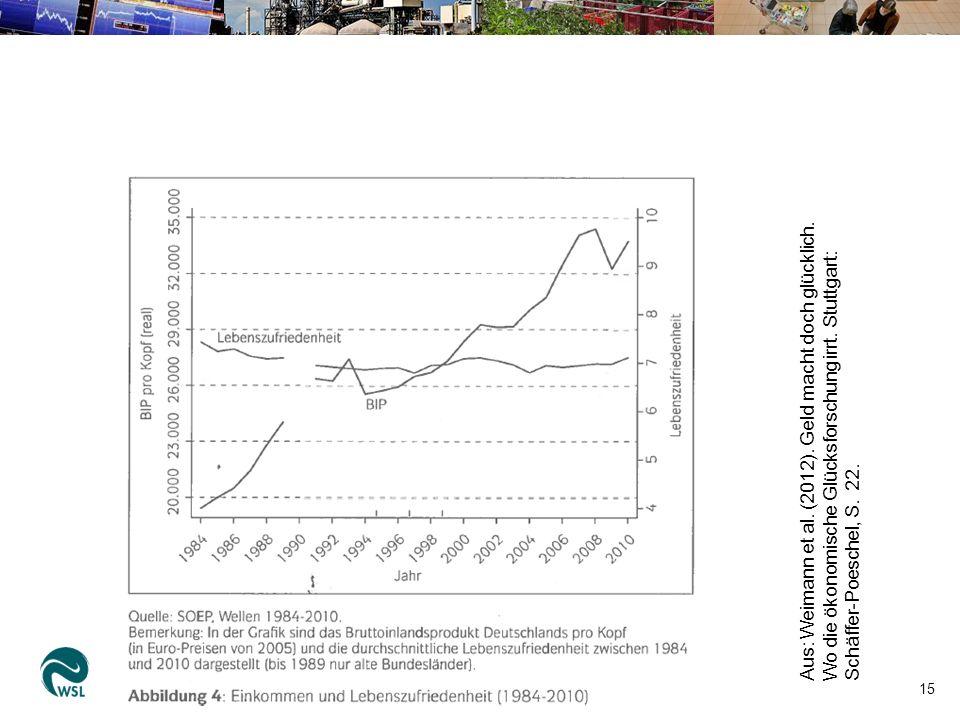 15 Aus: Weimann et al. (2012). Geld macht doch glücklich. Wo die ökonomische Glücksforschung irrt. Stuttgart: Schäffer-Poeschel, S. 22.