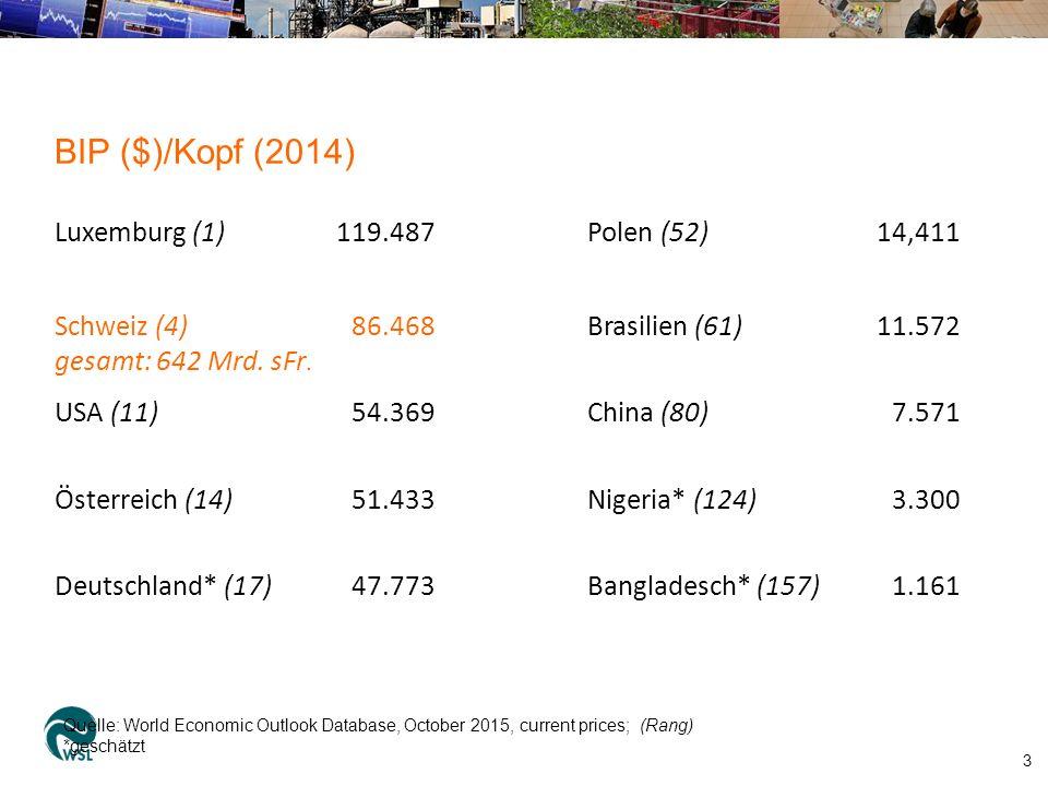 BIP ($)/Kopf (2014) 3 Luxemburg (1)119.487Polen (52)14,411 Schweiz (4) gesamt: 642 Mrd.