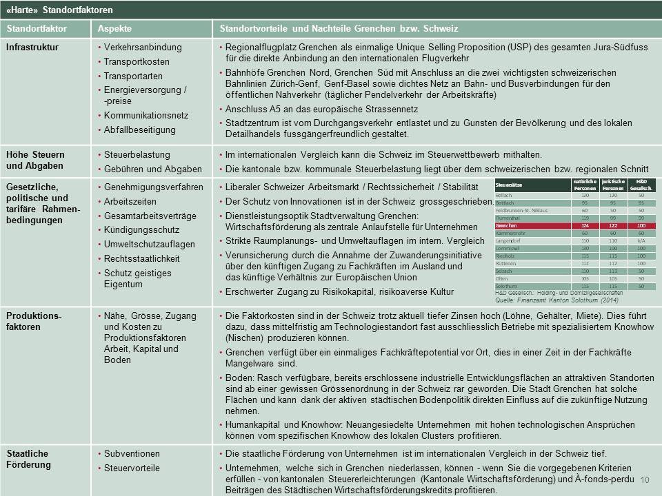 2. Wirtschaftspolitische Strategien 10 Harte Standortfaktoren. «Harte» Standortfaktoren Standortfaktor AspekteStandortvorteile und Nachteile Grenchen
