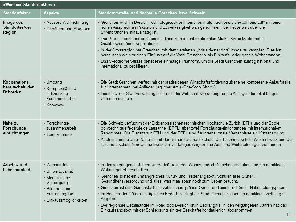 2. Wirtschaftspolitische Strategien 11 Harte Standortfaktoren «Weiche» Standortfaktoren Standortfaktor AspekteStandortvorteile und Nachteile Grenchen