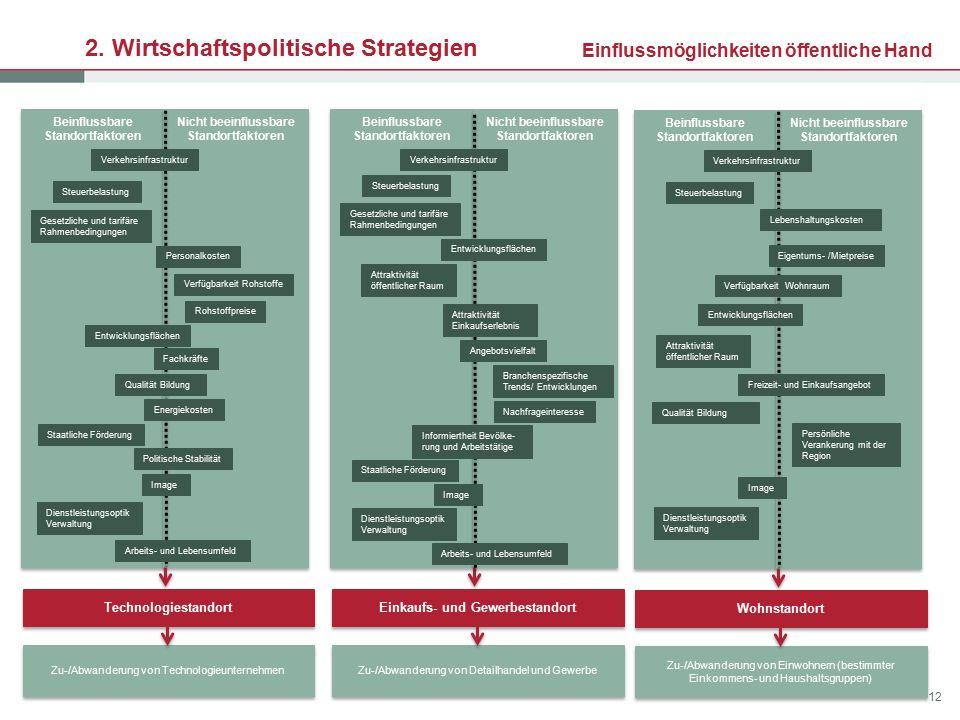 12 Marktbestimmt (nicht-/ kaum beeinflussbar) Regulativ (beeinflussbar) Entwicklungen / Herausforderungen am Absatzmarkt 2. Wirtschaftspolitische Stra