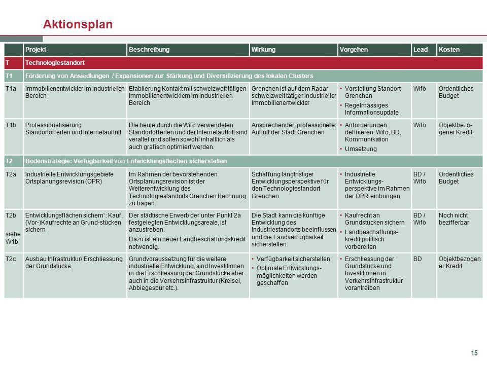 15 Aktionsplan ProjektBeschreibungWirkungVorgehenLeadKosten TTechnologiestandort T1Förderung von Ansiedlungen / Expansionen zur Stärkung und Diversifi