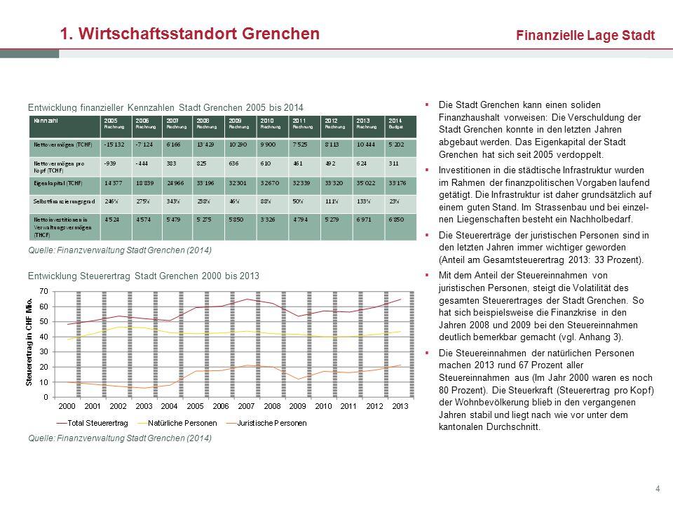 1. Wirtschaftsstandort Grenchen  Die Stadt Grenchen kann einen soliden Finanzhaushalt vorweisen: Die Verschuldung der Stadt Grenchen konnte in den le