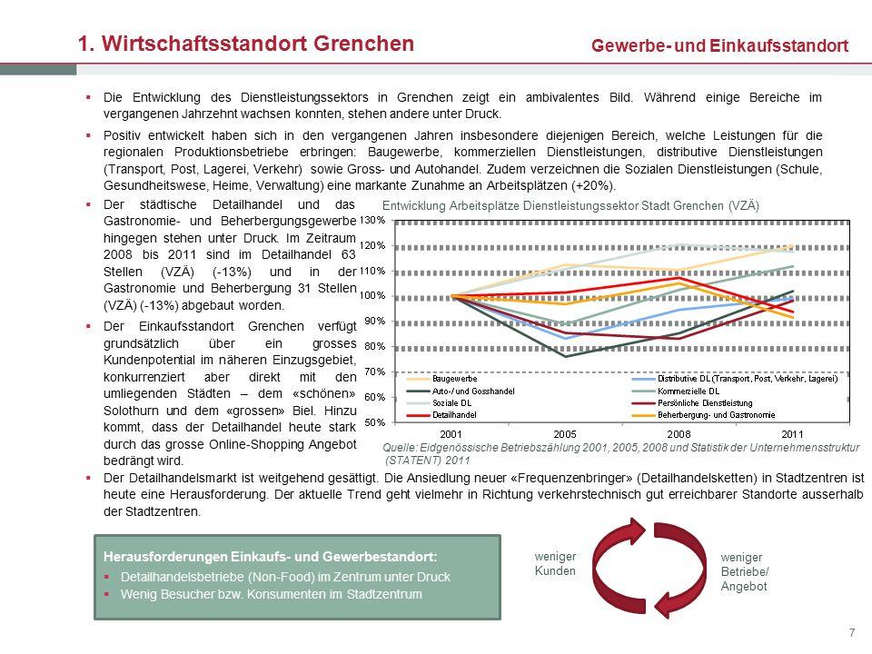 1. Wirtschaftsstandort Grenchen Gewerbe- und Einkaufsstandort.