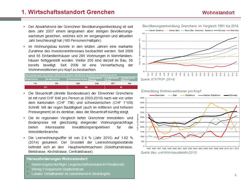1. Wirtschaftsstandort Grenchen  Der Abwärtstrend der Grenchner Bevölkerungsentwicklung ist seit dem Jahr 2007 einem langsamen aber stetigen Bevölker