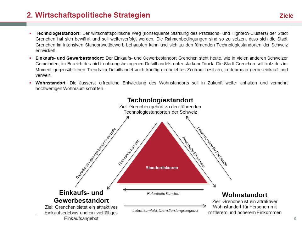 2. Wirtschaftspolitische Strategien Ziele. Wohnstandort Ziel: Grenchen ist ein attraktiver Wohnstandort für Personen mit mittlerem und höherem Einkomm