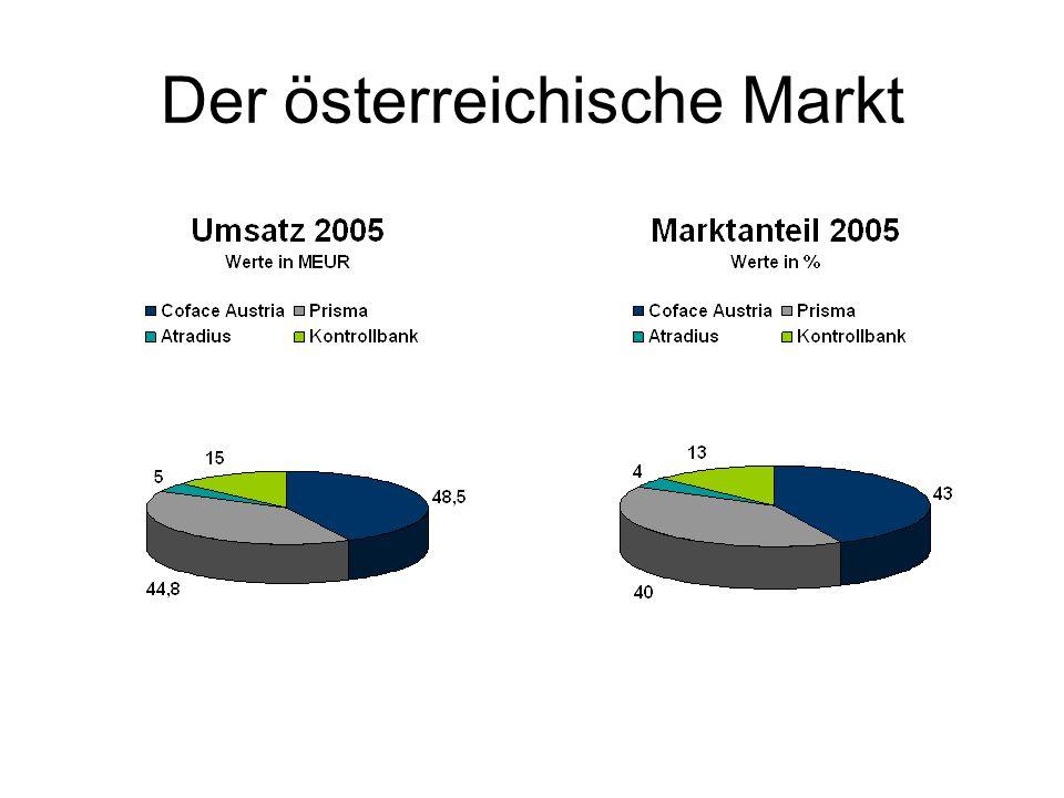 Der österreichische Markt
