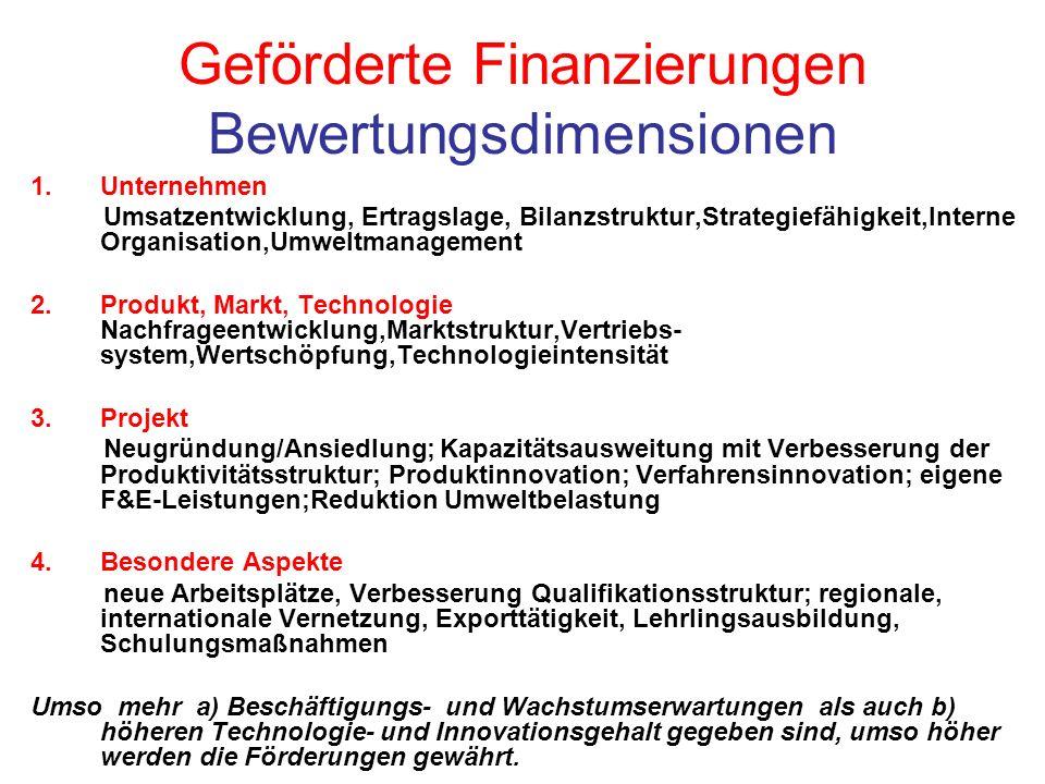 Geförderte Finanzierungen Bewertungsdimensionen 1.Unternehmen Umsatzentwicklung, Ertragslage, Bilanzstruktur,Strategiefähigkeit,Interne Organisation,Umweltmanagement 2.Produkt, Markt, Technologie Nachfrageentwicklung,Marktstruktur,Vertriebs- system,Wertschöpfung,Technologieintensität 3.Projekt Neugründung/Ansiedlung; Kapazitätsausweitung mit Verbesserung der Produktivitätsstruktur; Produktinnovation; Verfahrensinnovation; eigene F&E-Leistungen;Reduktion Umweltbelastung 4.Besondere Aspekte neue Arbeitsplätze, Verbesserung Qualifikationsstruktur; regionale, internationale Vernetzung, Exporttätigkeit, Lehrlingsausbildung, Schulungsmaßnahmen Umso mehr a) Beschäftigungs- und Wachstumserwartungen als auch b) höheren Technologie- und Innovationsgehalt gegeben sind, umso höher werden die Förderungen gewährt.