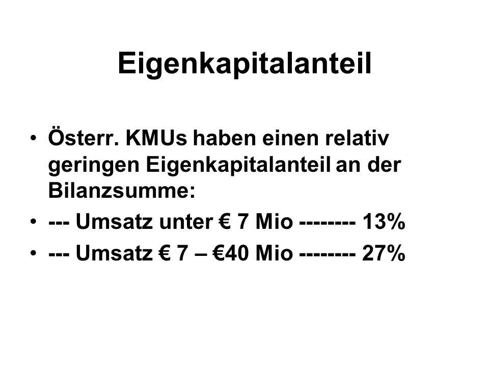 Eigenkapitalanteil Österr.