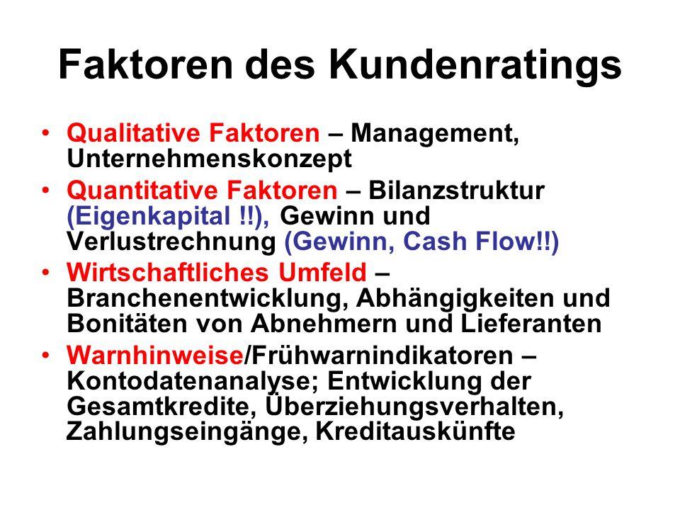 Faktoren des Kundenratings Qualitative Faktoren – Management, Unternehmenskonzept Quantitative Faktoren – Bilanzstruktur (Eigenkapital !!), Gewinn und Verlustrechnung (Gewinn, Cash Flow!!) Wirtschaftliches Umfeld – Branchenentwicklung, Abhängigkeiten und Bonitäten von Abnehmern und Lieferanten Warnhinweise/Frühwarnindikatoren – Kontodatenanalyse; Entwicklung der Gesamtkredite, Überziehungsverhalten, Zahlungseingänge, Kreditauskünfte