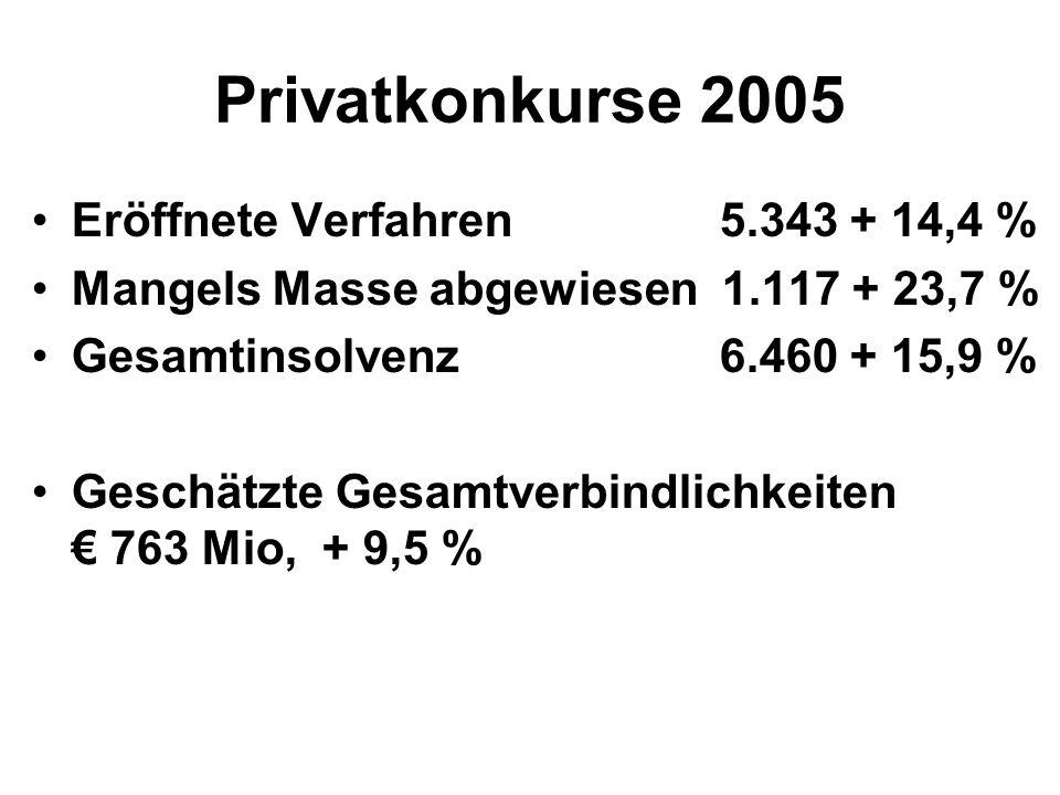 Privatkonkurse 2005 Eröffnete Verfahren 5.343 + 14,4 % Mangels Masse abgewiesen 1.117 + 23,7 % Gesamtinsolvenz 6.460 + 15,9 % Geschätzte Gesamtverbindlichkeiten € 763 Mio, + 9,5 %