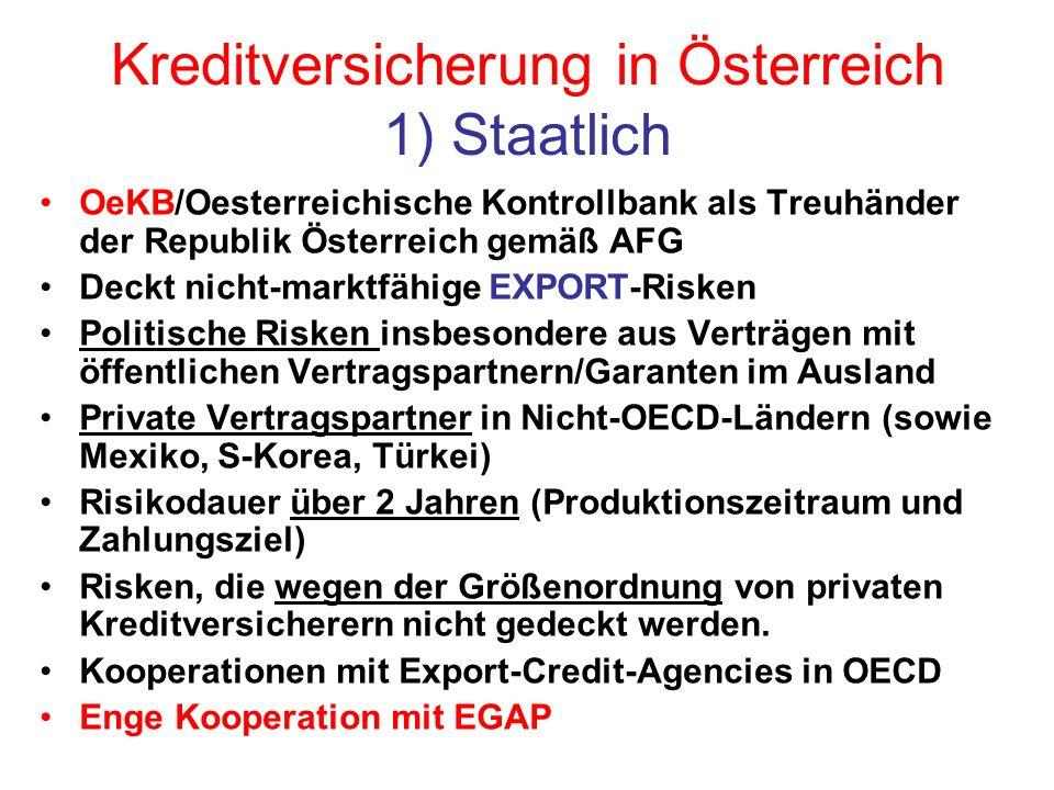 Kreditversicherung in Österreich 1) Staatlich OeKB/Oesterreichische Kontrollbank als Treuhänder der Republik Österreich gemäß AFG Deckt nicht-marktfähige EXPORT-Risken Politische Risken insbesondere aus Verträgen mit öffentlichen Vertragspartnern/Garanten im Ausland Private Vertragspartner in Nicht-OECD-Ländern (sowie Mexiko, S-Korea, Türkei) Risikodauer über 2 Jahren (Produktionszeitraum und Zahlungsziel) Risken, die wegen der Größenordnung von privaten Kreditversicherern nicht gedeckt werden.