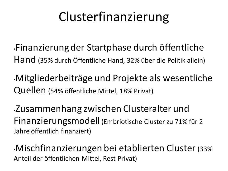 Clusterfinanzierung Finanzierung der Startphase durch öffentliche Hand (35% durch Öffentliche Hand, 32% über die Politik allein) Mitgliederbeiträge un