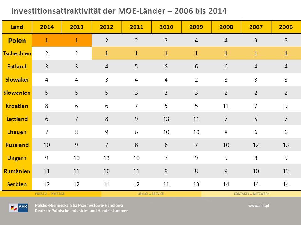 Investitionsattraktivität der MOE-Länder – 2006 bis 2014 Land201420132012201120102009200820072006 Polen 112224498 Tschechien221111111 Estland334586644
