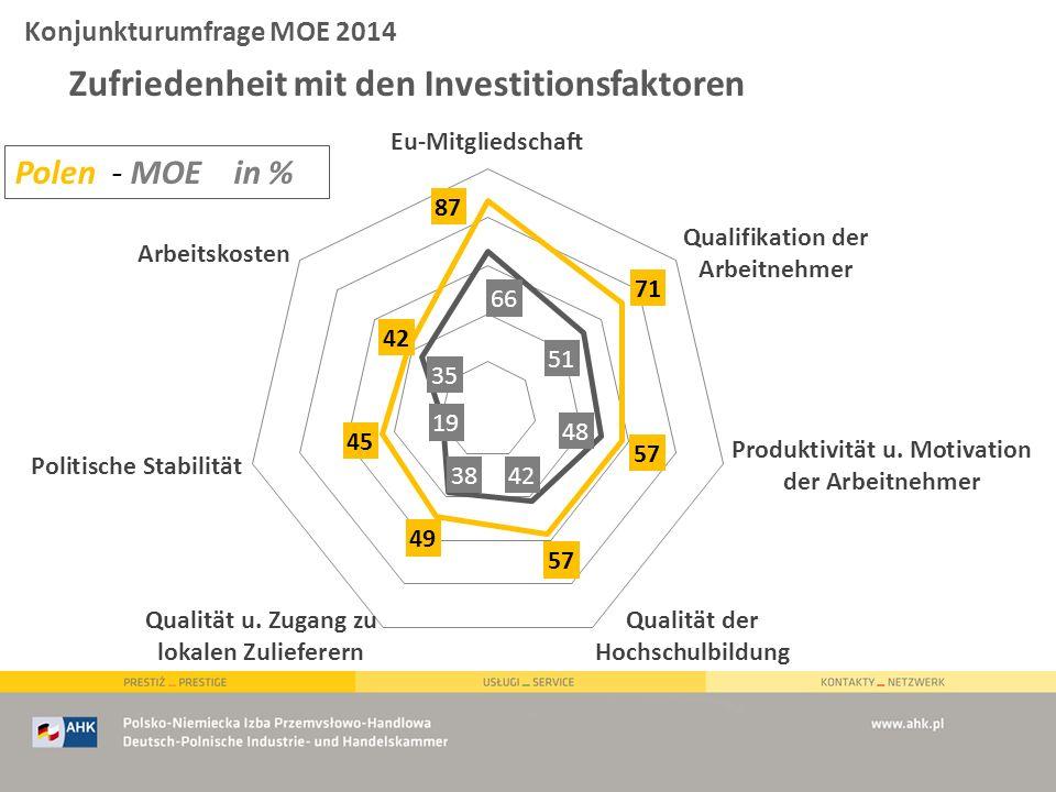 Zufriedenheit mit den Investitionsfaktoren Polen - MOE in % Konjunkturumfrage MOE 2014