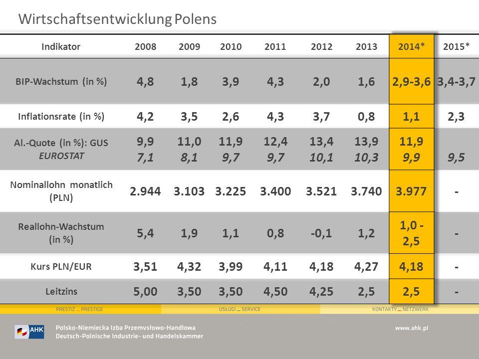 Handelsstruktur Deutschland/Polen (Anteil am Handel in %) Quelle: GUS 1 10