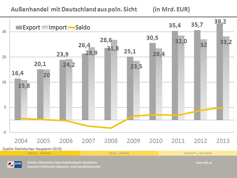 Außenhandel mit Deutschland aus poln. Sicht (in Mrd. EUR) Quelle: Statistisches Hauptamt (GUS)