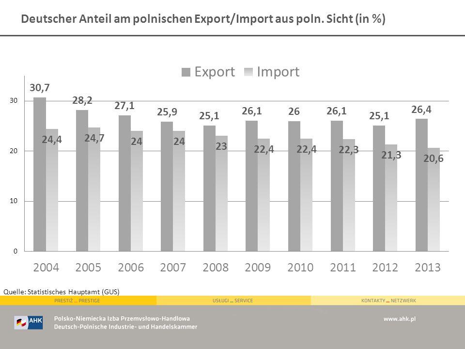 Deutscher Anteil am polnischen Export/Import aus poln. Sicht (in %) Quelle: Statistisches Hauptamt (GUS)