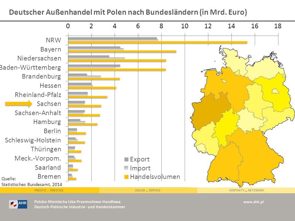 Deutscher Außenhandel mit Polen nach Bundesländern (in Mrd. Euro) Quelle: Statistisches Bundesamt, 2014