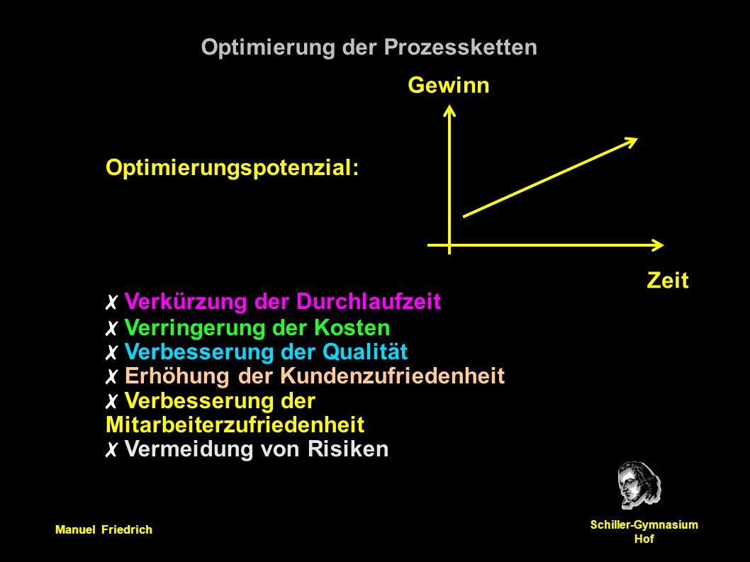 Manuel Friedrich Schiller-Gymnasium Hof Optimierungspotenzial: ✗ Verkürzung der Durchlaufzeit ✗ Verringerung der Kosten ✗ Verbesserung der Qualität ✗