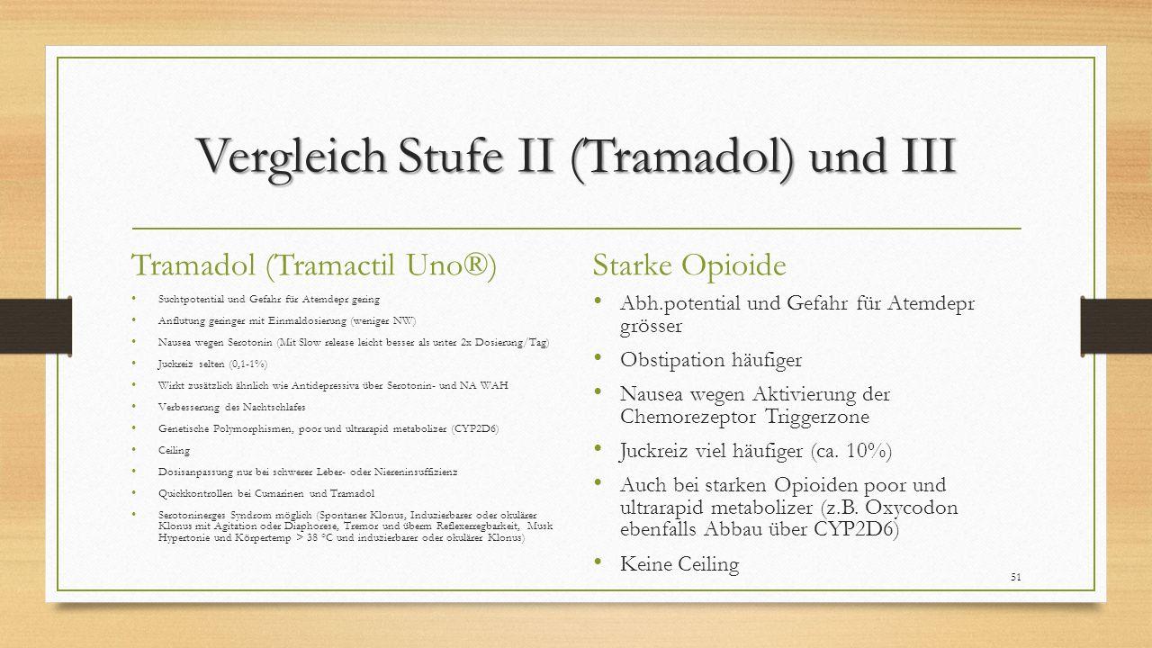 Vergleich Stufe II (Tramadol) und III Tramadol (Tramactil Uno®) Suchtpotential und Gefahr für Atemdepr gering Anflutung geringer mit Einmaldosierung (