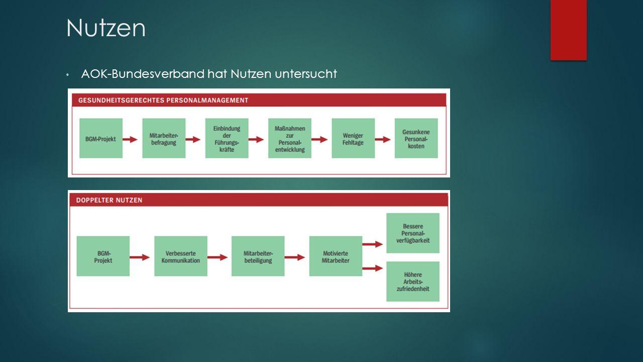Nutzen AOK-Bundesverband hat Nutzen untersucht