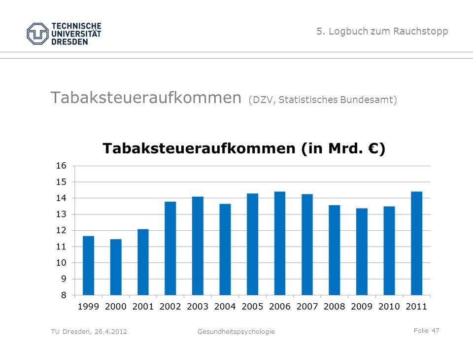 Folie 47 TU Dresden, 26.4.2012Gesundheitspsychologie 5. Logbuch zum Rauchstopp Tabaksteueraufkommen (DZV, Statistisches Bundesamt)