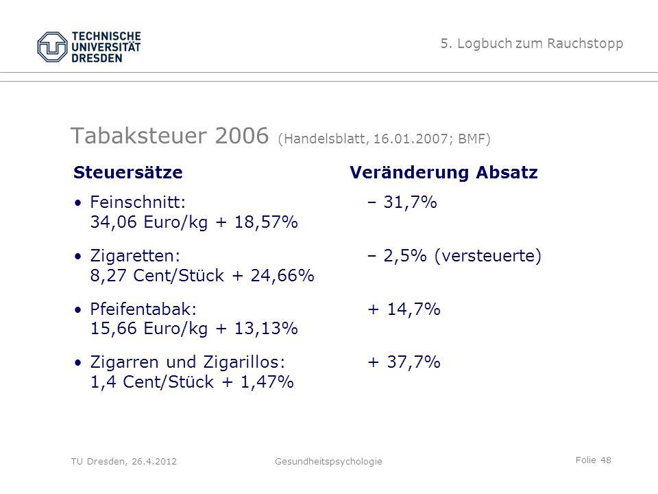 Folie 48 TU Dresden, 26.4.2012Gesundheitspsychologie Tabaksteuer 2006 (Handelsblatt, 16.01.2007; BMF) Veränderung Absatz – 31,7% – 2,5% (versteuerte)