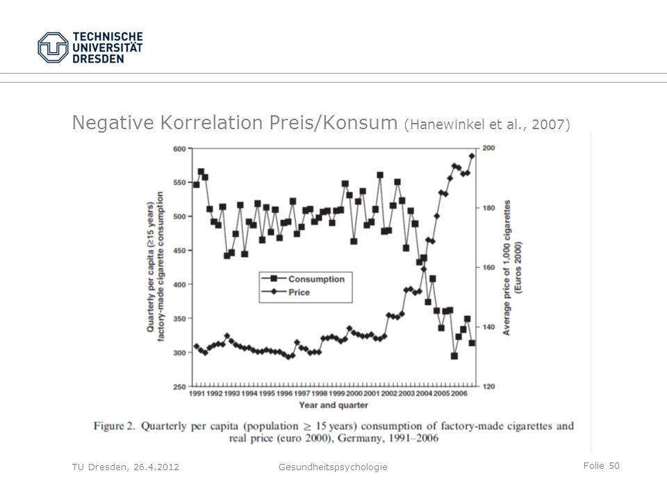 Folie 50 TU Dresden, 26.4.2012Gesundheitspsychologie Negative Korrelation Preis/Konsum (Hanewinkel et al., 2007)