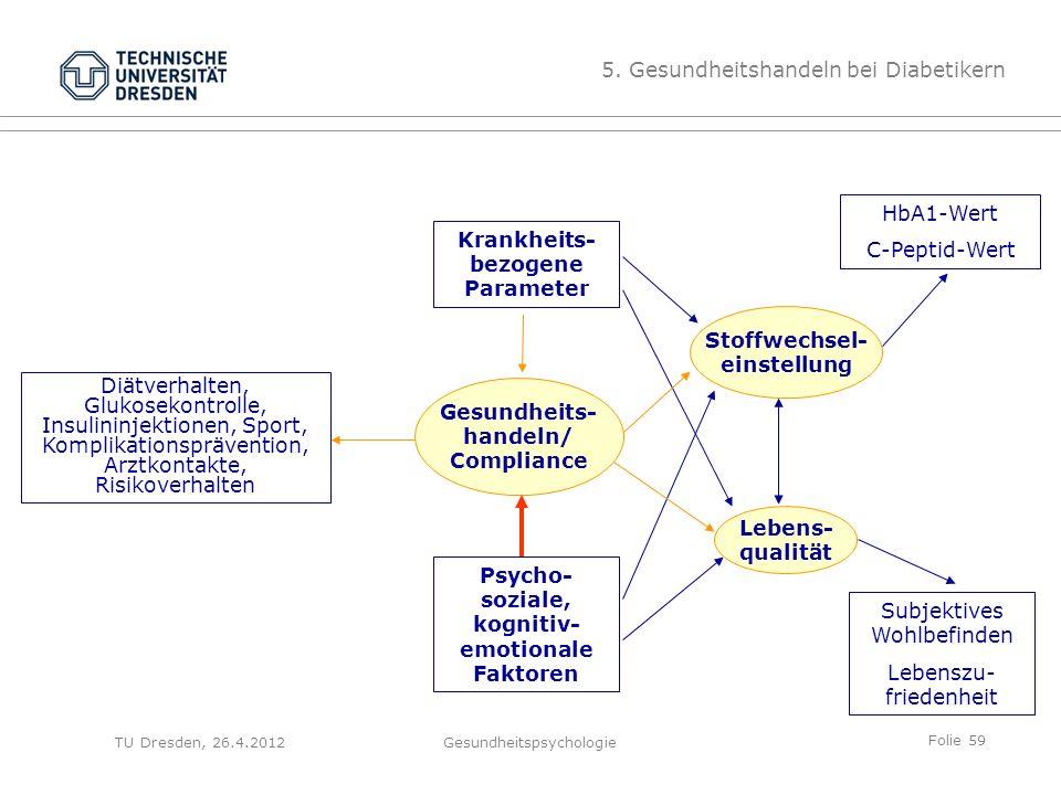 Folie 59 TU Dresden, 26.4.2012Gesundheitspsychologie Krankheits- bezogene Parameter Psycho- soziale, kognitiv- emotionale Faktoren HbA1-Wert C-Peptid-