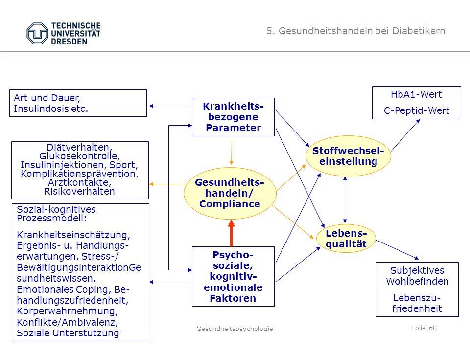 Folie 60 TU Dresden, 26.4.2012Gesundheitspsychologie Art und Dauer, Insulindosis etc. Sozial-kognitives Prozessmodell: Krankheitseinschätzung, Ergebni
