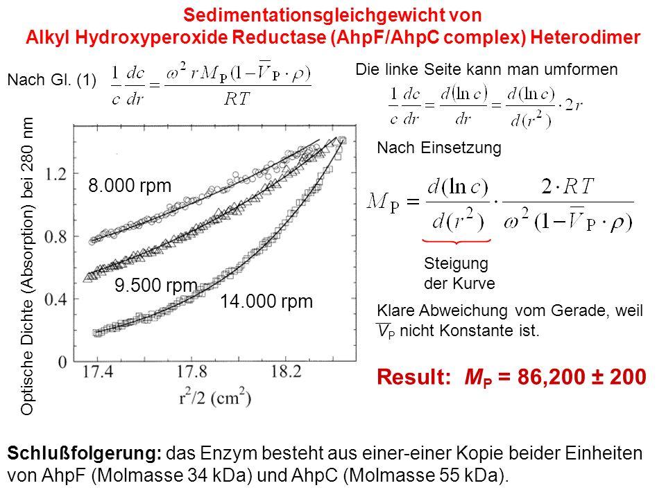 Sedimentationsgleichgewicht von Alkyl Hydroxyperoxide Reductase (AhpF/AhpC complex) Heterodimer 8.000 rpm 9.500 rpm 14.000 rpm Result: M P = 86,200 ± 200 Schlußfolgerung: das Enzym besteht aus einer-einer Kopie beider Einheiten von AhpF (Molmasse 34 kDa) und AhpC (Molmasse 55 kDa).