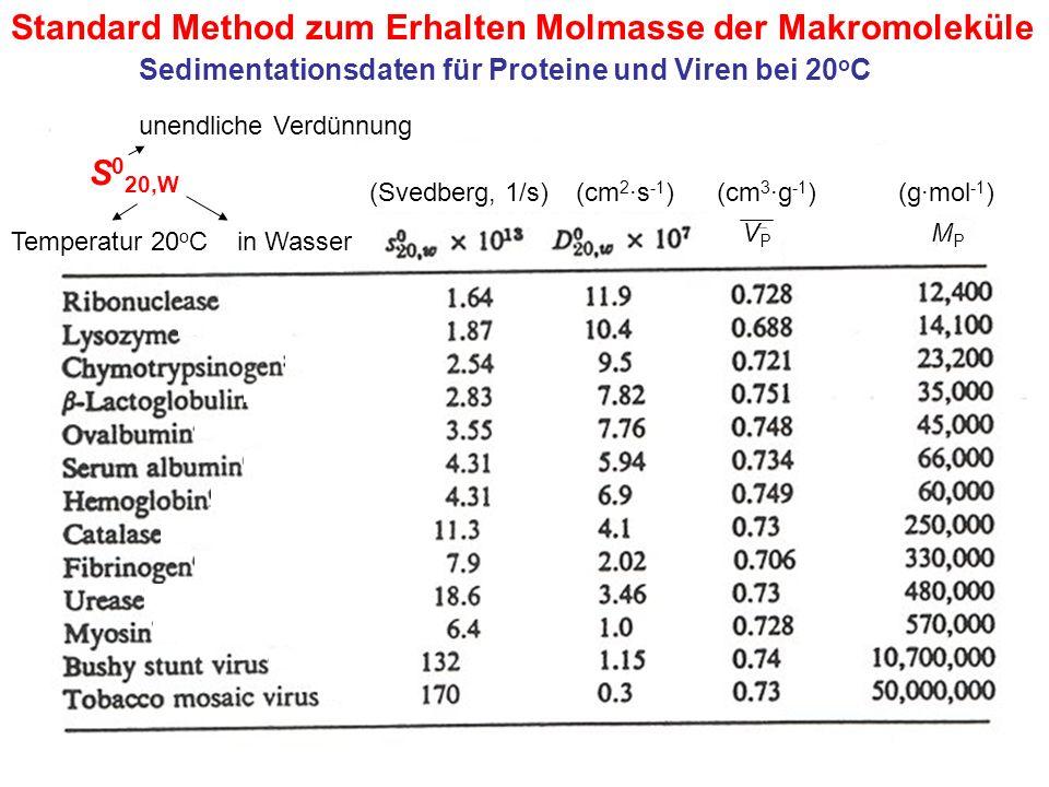 Standard Method zum Erhalten Molmasse der Makromoleküle Sedimentationsdaten für Proteine und Viren bei 20 o C VPVP MPMP S 0 20,W unendliche Verdünnung Temperatur 20 o Cin Wasser (Svedberg, 1/s)(cm 2 ·s -1 )(cm 3 ·g -1 )(g·mol -1 )