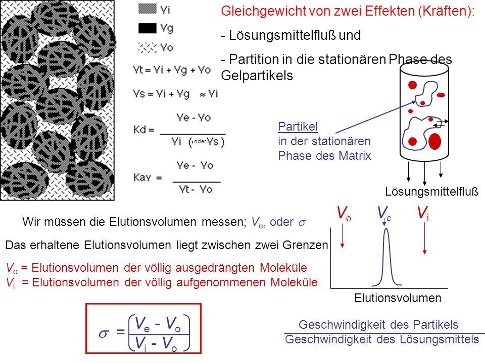 Geschwindigkeit des Partikels Geschwindigkeit des Lösungsmittels Lösungsmittelfluß V o V e V i Elutionsvolumen V e - V o V i - V o  = Partikel in der stationären Phase des Matrix Gleichgewicht von zwei Effekten (Kräften): - Lösungsmittelfluß und - Partition in die stationären Phase des Gelpartikels V o = Elutionsvolumen der völlig ausgedrängten Moleküle V i = Elutionsvolumen der völlig aufgenommenen Moleküle Wir müssen die Elutionsvolumen messen; V e, oder  Das erhaltene Elutionsvolumen liegt zwischen zwei Grenzen oder