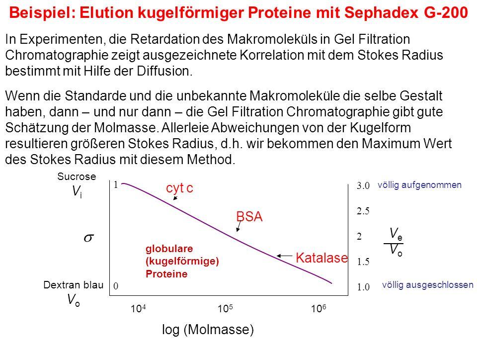 Beispiel: Elution kugelförmiger Proteine mit Sephadex G-200 Wenn die Standarde und die unbekannte Makromoleküle die selbe Gestalt haben, dann – und nur dann – die Gel Filtration Chromatographie gibt gute Schätzung der Molmasse.