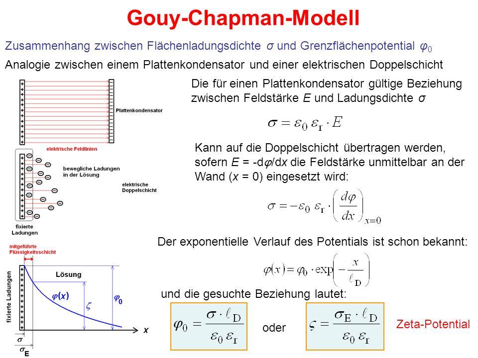 Gouy-Chapman-Modell Zusammenhang zwischen Flächenladungsdichte σ und Grenzflächenpotential φ 0 Analogie zwischen einem Plattenkondensator und einer elektrischen Doppelschicht Die für einen Plattenkondensator gültige Beziehung zwischen Feldstärke E und Ladungsdichte σ Kann auf die Doppelschicht übertragen werden, sofern E = -d φ /dx die Feldstärke unmittelbar an der Wand (x = 0) eingesetzt wird: Der exponentielle Verlauf des Potentials ist schon bekannt: und die gesuchte Beziehung lautet: oder Zeta-Potential