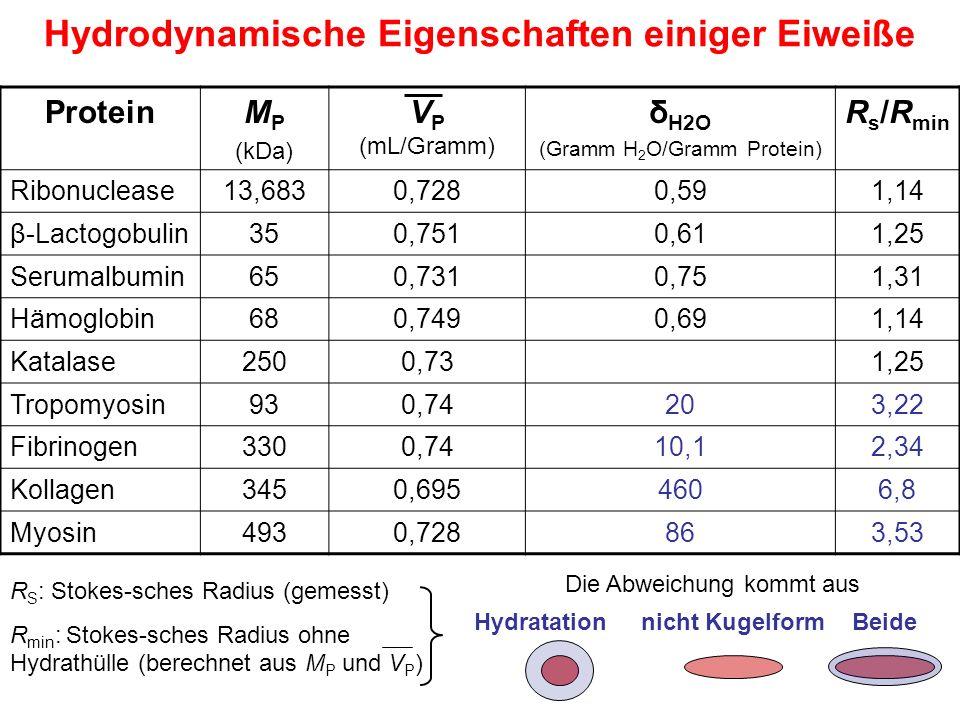 Hydrodynamische Eigenschaften einiger Eiweiße ProteinM P (kDa) V P (mL/Gramm) δ H2O (Gramm H 2 O/Gramm Protein) R s /R min Ribonuclease13,6830,7280,591,14 β-Lactogobulin350,7510,611,25 Serumalbumin650,7310,751,31 Hämoglobin680,7490,691,14 Katalase2500,731,25 Tropomyosin930,74203,22 Fibrinogen3300,7410,12,34 Kollagen3450,6954606,8 Myosin4930,728863,53 R S : Stokes-sches Radius (gemesst) R min : Stokes-sches Radius ohne Hydrathülle (berechnet aus M P und V P ) Die Abweichung kommt aus Hydratationnicht KugelformBeide