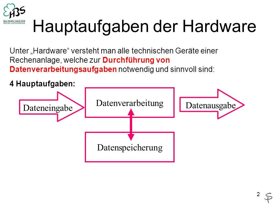 """2 Hauptaufgaben der Hardware Unter """"Hardware versteht man alle technischen Geräte einer Rechenanlage, welche zur Durchführung von Datenverarbeitungsaufgaben notwendig und sinnvoll sind: 4 Hauptaufgaben: Datenspeicherung Datenverarbeitung Dateneingabe Datenausgabe"""