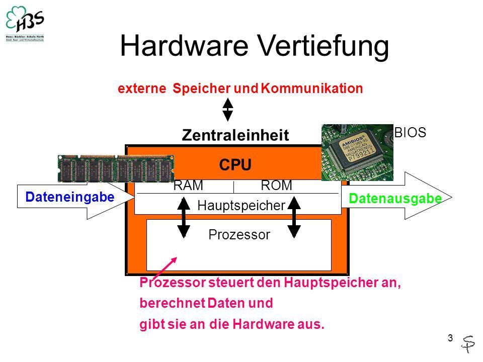 3 Hardware Vertiefung Zentraleinheit CPU Prozessor Dateneingabe Datenausgabe Hauptspeicher externeSpeicher undKommunikation RAMROM BIOS Prozessor steuert den Hauptspeicher an, berechnet Daten und gibt sie an die Hardware aus.