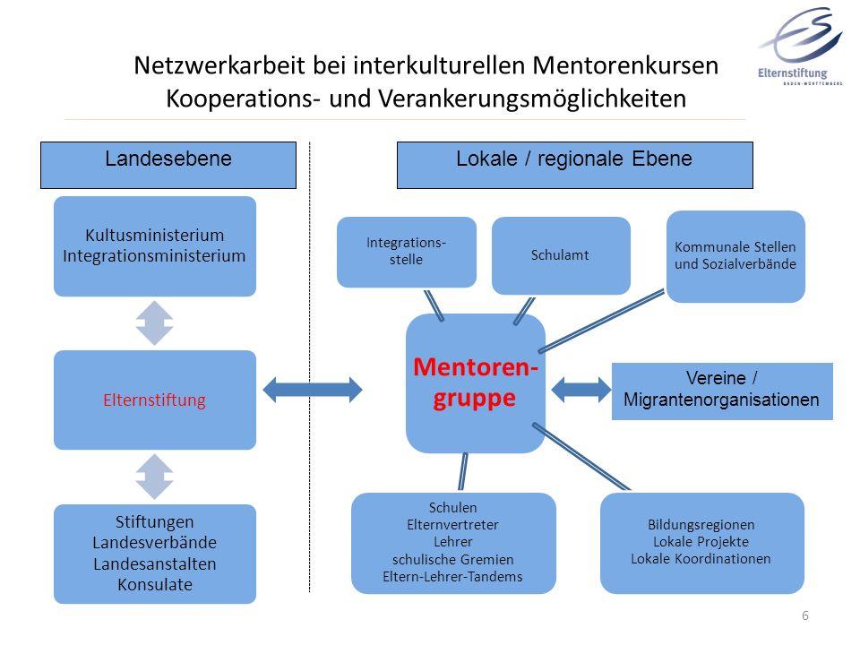 Netzwerkarbeit bei interkulturellen Mentorenkursen Kooperations- und Verankerungsmöglichkeiten Mentoren- gruppe Schulamt Kommunale Stellen und Sozialv