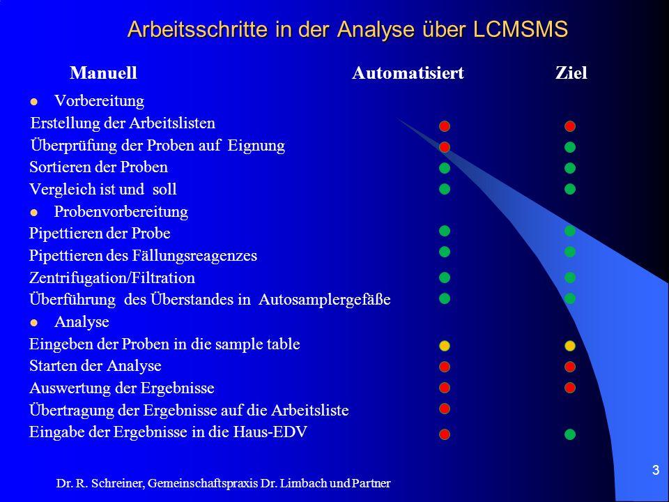 Dr. R. Schreiner, Gemeinschaftspraxis Dr. Limbach und Partner Arbeitsschritte in der Analyse über LCMSMS Vorbereitung Erstellung der Arbeitslisten Übe