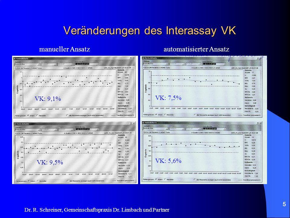 Dr. R. Schreiner, Gemeinschaftspraxis Dr. Limbach und Partner Veränderungen des Interassay VK 5 manueller Ansatzautomatisierter Ansatz VK: 7,5% VK: 5,