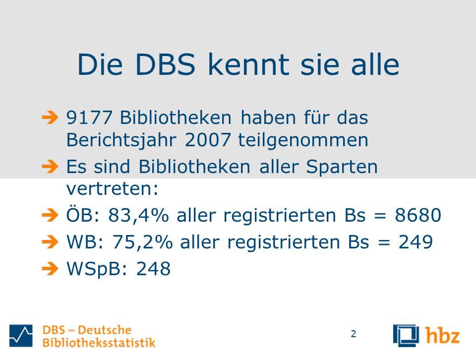 2 Die DBS kennt sie alle  9177 Bibliotheken haben für das Berichtsjahr 2007 teilgenommen  Es sind Bibliotheken aller Sparten vertreten:  ÖB: 83,4% aller registrierten Bs = 8680  WB: 75,2% aller registrierten Bs = 249  WSpB: 248